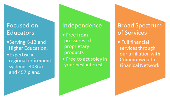 FocusedOnEducators-Independence-BroadSpectrumOfServices